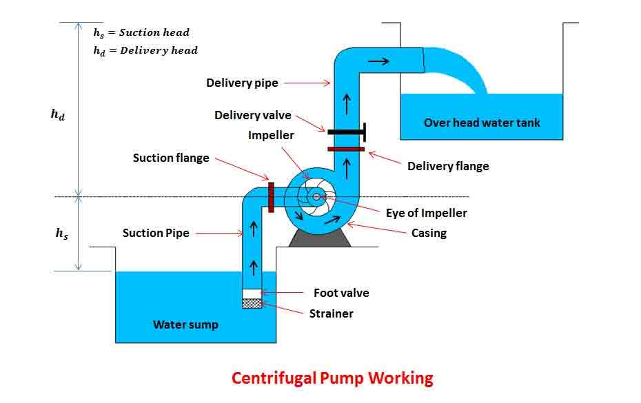 Principle of Industrial Pump